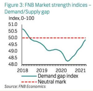 Figure 3: FNB Market strength indices Demand supply gap